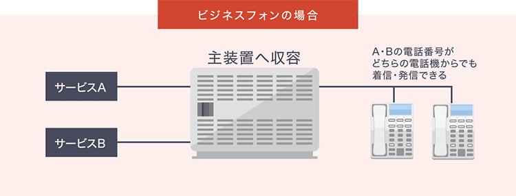 従来のビジネスフォンの接続イメージ