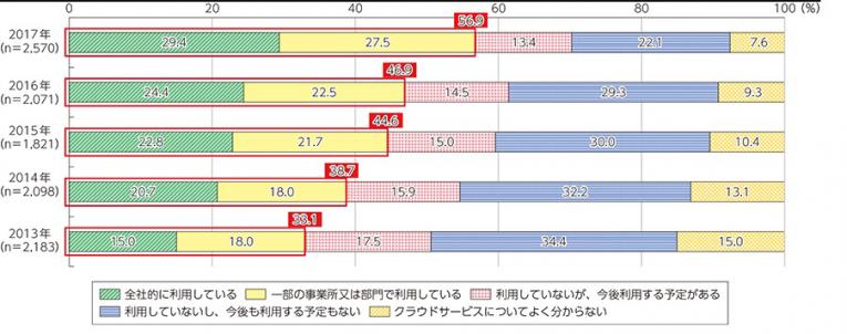 総務省「平成30年版 情報通信白書のポイント」より)