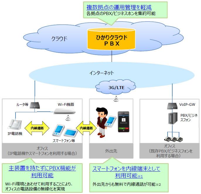 クラウドPBX(ひかりクラウドPBX)のネットワーク構成図