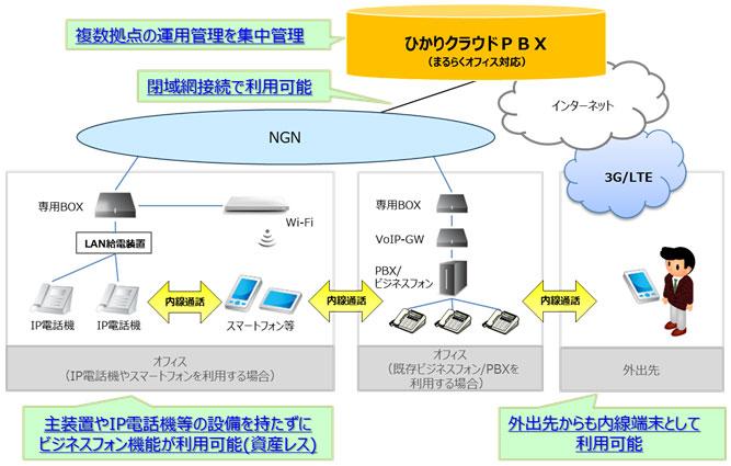 NTT東日本「ひかりクラウドPBX」