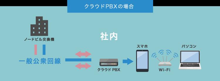 PBXとは?クラウドPBXのイメージ図