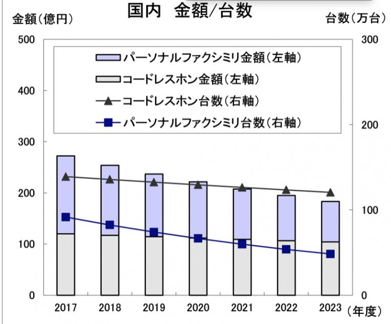情報通信ネットワーク産業協会「通信機器中期需要予測[2018-2023年度]